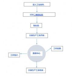 工序数据信息统计追溯查询系统 二维码自动生成 可定制