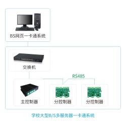 学校大型B/S一卡通门禁系统_支持远程管理功能